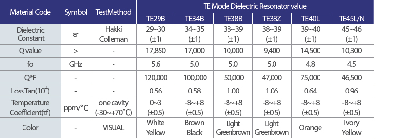 TE MODE - Product TE MODE Dielectric Resonator