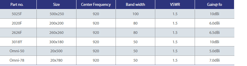 UHF RFId Antenna - Electrical Specifications